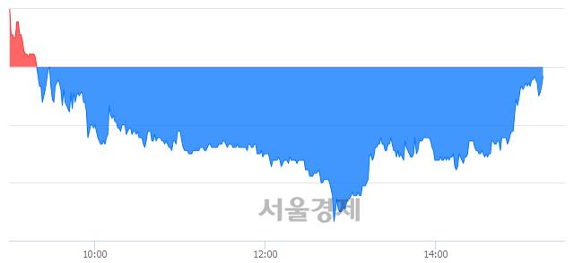 코아이앤씨, 매수잔량 301% 급증