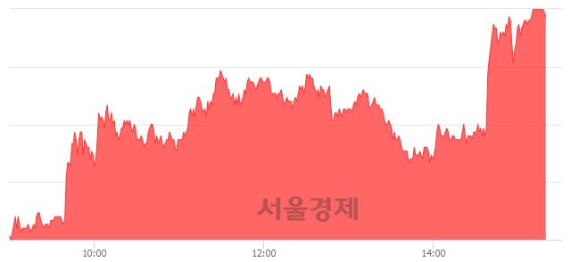 코MP한강, 매도잔량 33856% 급증