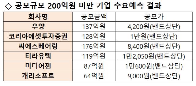 [시그널] 200억 미만 공모기업 '귀한 몸'…연일 공모가 밴드 상단서 결정