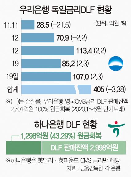 수익률 -100% → 2%…기사회생 하는 DLF