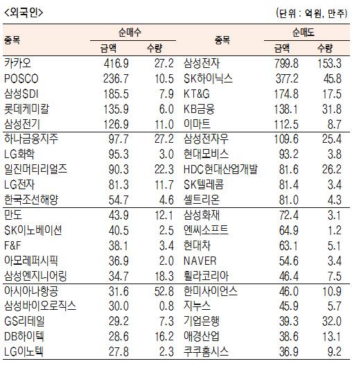 [표]유가증권 기관·외국인·개인 순매수·도 상위종목(11월 8일)