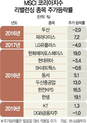 MSCI 스탠더드지수서 '韓 바이오 3인방' 제외