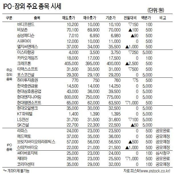 [표]IPO·장외 주요 종목 시세(11월 8일)