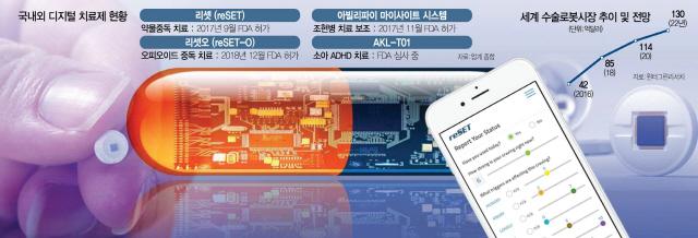복약 추적 전자알약·마약충동 억제 앱...美 'IT+헬스케어' 확산