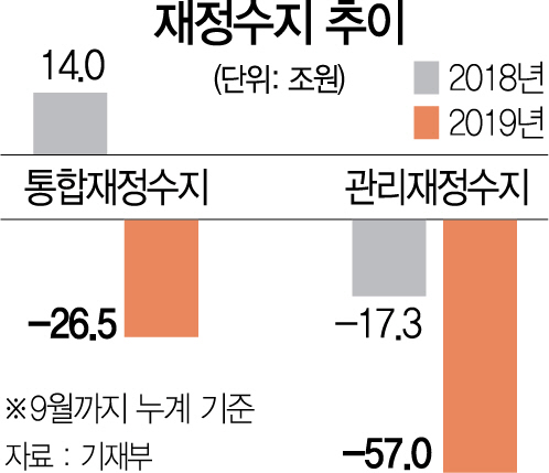 '현금 복지' 남발 후폭풍 …재정적자 57조 사상최대
