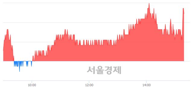 유F&F, 장중 신고가 돌파.. 115,000→115,500(▲500)
