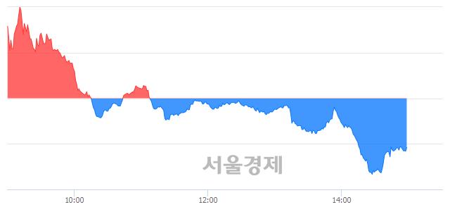 오후 3:00 현재 코스닥은 44:56으로 매수우위, 매수강세 업종은 운송업(2.00%↓)