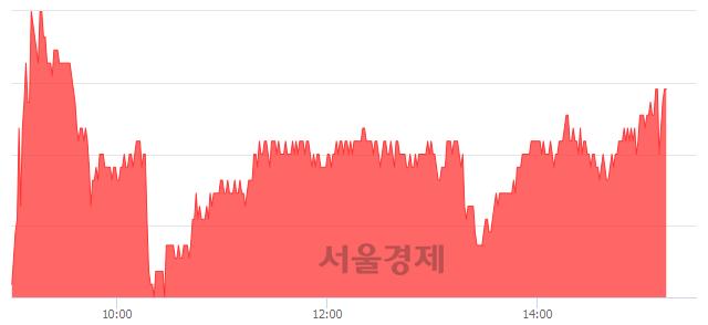 코SKC코오롱PI, 3.07% 오르며 체결강도 강세 지속(138%)