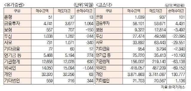 [표]투자주체별 매매동향(11월 8일-최종치)