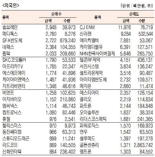[표]코스닥 기관·외국인·개인 순매수·도 상위종목(11월 8일)