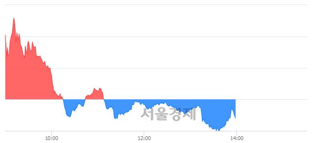오후 2:00 현재 코스닥은 44:56으로 매수우위, 매수강세 업종은 운송업(1.60%↓)