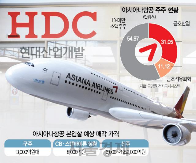 [시그널] 금호, 현산에 '아시아나 구주 가격 올려달라'…막판 변수로