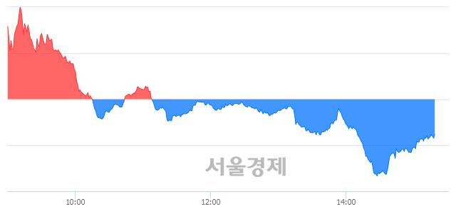 오후 3:20 현재 코스닥은 45:55으로 매수우위, 매수강세 업종은 운송업(1.62%↓)
