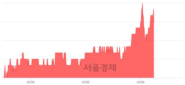 코메가스터디, 5.24% 오르며 체결강도 강세 지속(123%)