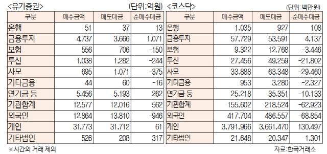[표]투자주체별 매매동향(11월 8일)