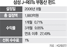 [펀드줌인]日부동산 분산투자 '삼성 J-REITs 부동산 펀드'…5년 수익률 54%