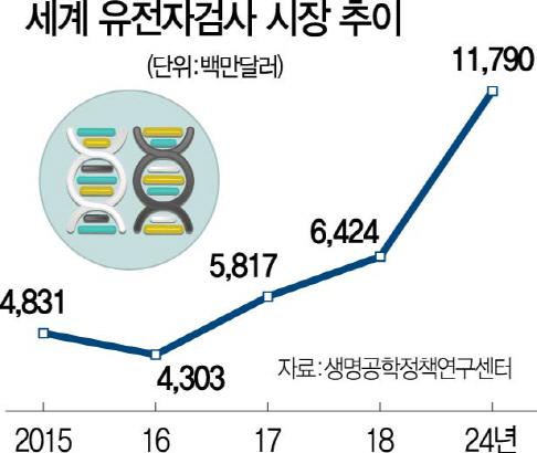 '국내선 부정맥 모니터링 결과 전송 못해...개발 단계부터 韓시장 포기'