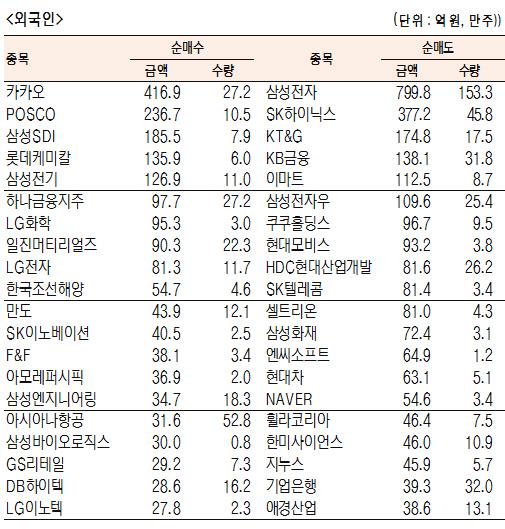 [표]유가증권 기관·외국인·개인 순매수·도 상위종목(11월 8일-최종치)