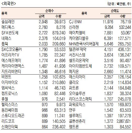 [표]코스닥 기관·외국인·개인 순매수·도 상위종목(11월 8일-최종치)