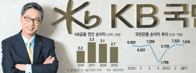 허인 국민은행장 연임 '따논당상' 이유 3가지