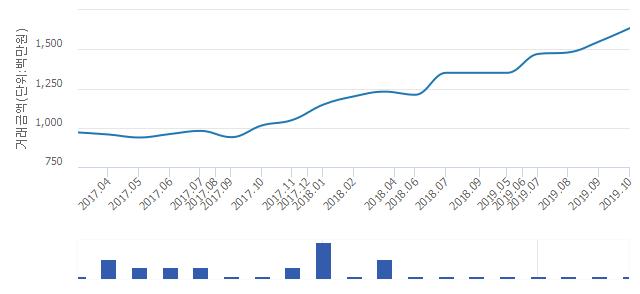'은하'(서울특별시 영등포구) 전용 121.52㎡ 실거래가 16억3,500만원으로 5.48% 올라