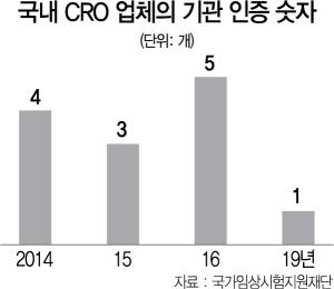 """CRO 인증에 인센티브 준다는 정부··""""임상 경쟁력 폭풍 성장할까"""""""
