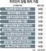뜨거운 청약시장...30대엔 '언감생심'
