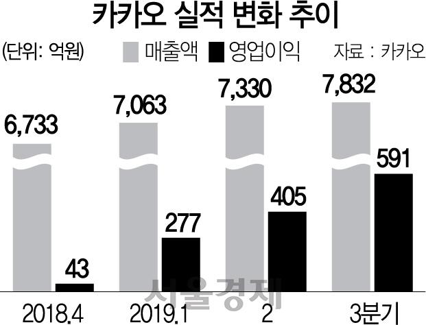 김범수 의장 2심 무죄·톡보드 매출 본격화…꽃길 걷는 카카오