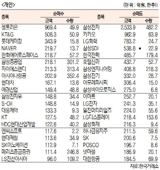[표]주간 유가증권 기관·외국인·개인 순매수·도 상위종목[11월 4~8일]