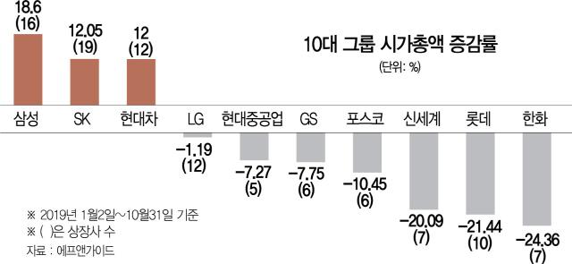 10대그룹 중 7곳 시총 뚝…삼성·SK·현대차만 웃었다