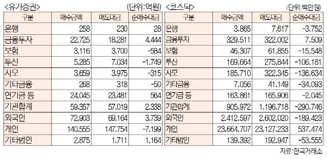 [표]주간 투자주체별 매매동향[11월4~8일]