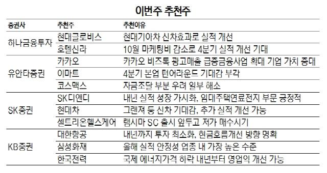 [이번주 추천주]'본업 턴어라운드 기대' 이마트 주목을