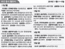 씨에스베어링 11일부터 청약..한화시스템 13일 코스피 상장