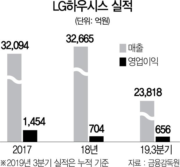 [서경스타즈IR] LG하우시스 '고부가' 제품으로 건설경기 불황 돌파