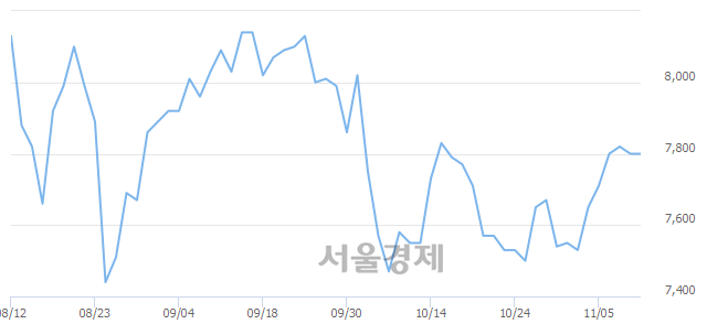 코와이지-원, 장중 신저가 기록.. 7,370→7,310(▼60)