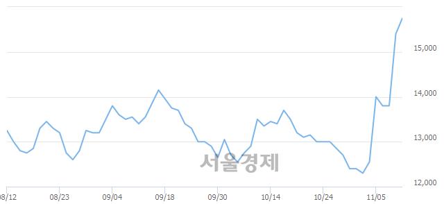 코비씨월드제약, 전일 대비 13.64% 상승.. 일일회전율은 4.79% 기록
