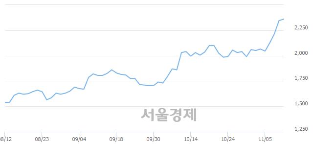 코시너지이노베이션, 매도잔량 338% 급증