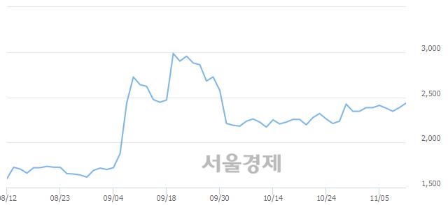 유한국프랜지, 3.14% 오르며 체결강도 강세 지속(182%)