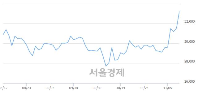 유한섬, 6.03% 오르며 체결강도 강세로 반전(100%)