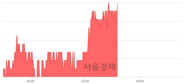 코구영테크, 3.27% 오르며 체결강도 강세 지속(296%)