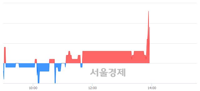 코정원엔시스, 3.28% 오르며 체결강도 강세 지속(193%)
