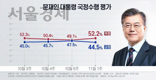 文 임기 전반기 마지막 지지율 44.5%…부정평가 52.2%