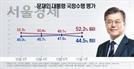 '모든 지지층서 하락'…文정부 전반 지지율 44.5%