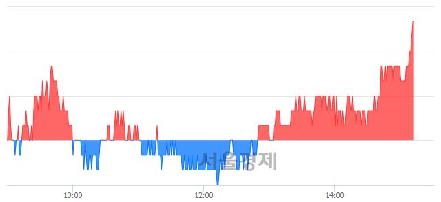 <코>우리넷, 3.27% 오르며 체결강도 강세로 반전(105%)