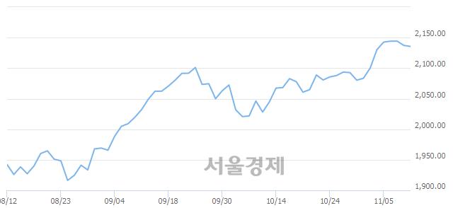 [개장 시황] 코스피 2139.07.. 개인의 순매수에 상승 출발 (▲1.84, +0.09%)