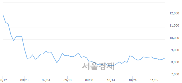 코컴퍼니케이, 3.11% 오르며 체결강도 강세로 반전(157%)