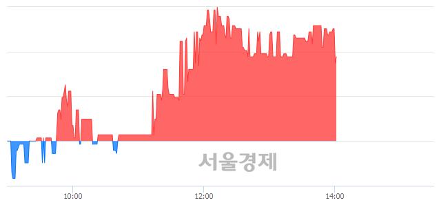 코액트, 매수잔량 352% 급증