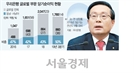 亞서 해외수익 절반...손태승 '남방정책' 통했다