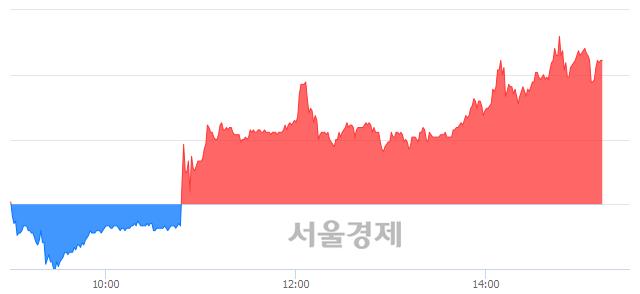 코아이티엠반도체, 전일 대비 12.17% 상승.. 일일회전율은 12.04% 기록
