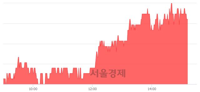 코구영테크, 3.87% 오르며 체결강도 강세 지속(221%)